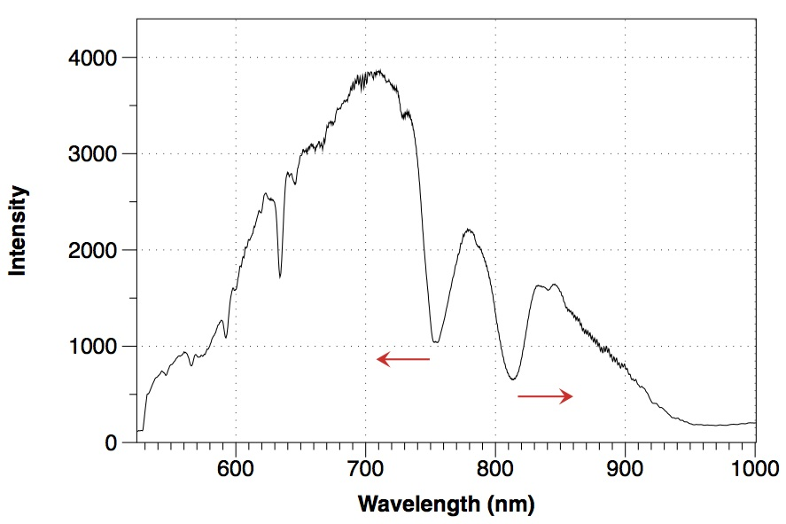 First sensor light spectrum
