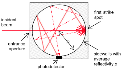 Simple diagram of an Integrating sphere