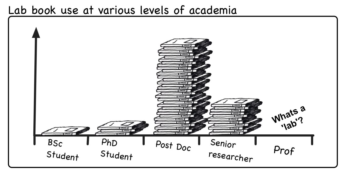 Academic research cartoon